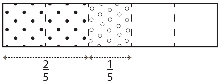 A fraction strip with one fifths shaded in and another fraction strip with three fifths shaded in.